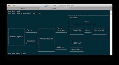 Graph::Easy生成ASCII流程图