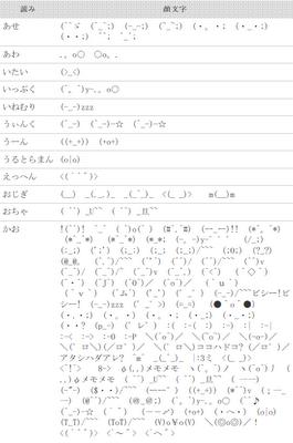 这只是日语颜文字的部分,点击看全部